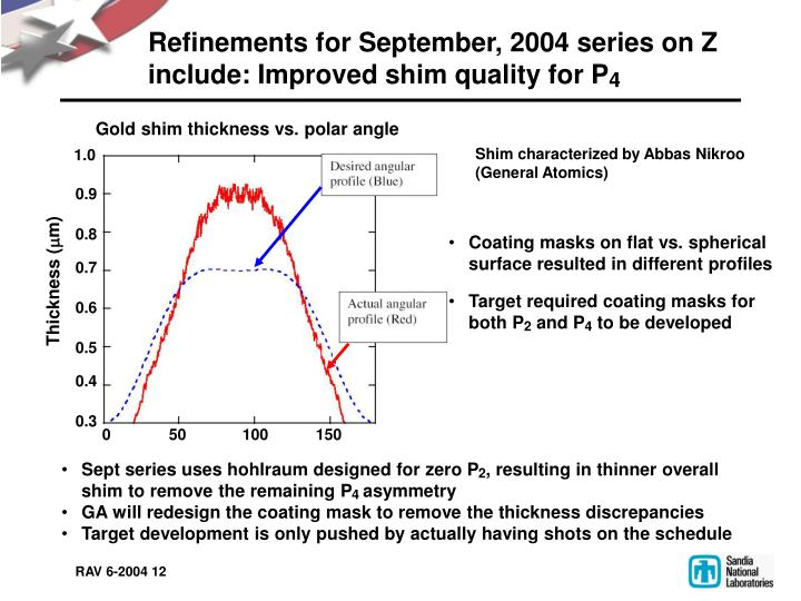 Refinements for September, 2004 series on Z include: Improved shim quality for P