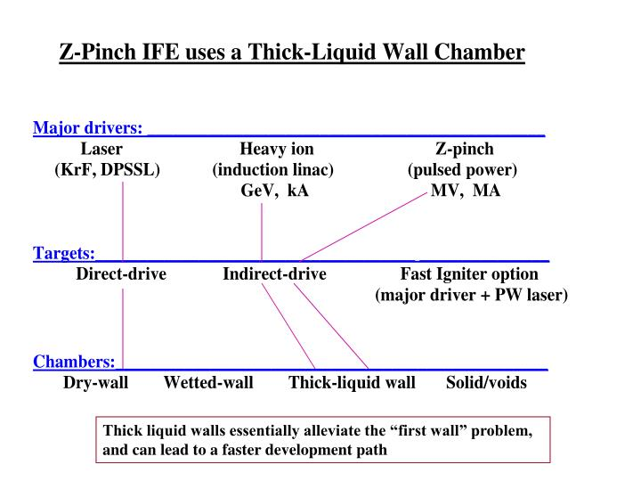 "Thick liquid walls essentially alleviate the ""first wall"" problem,             and can lead to a faster development path"
