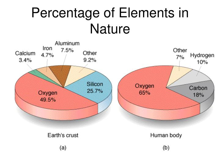 Percentage of Elements in Nature