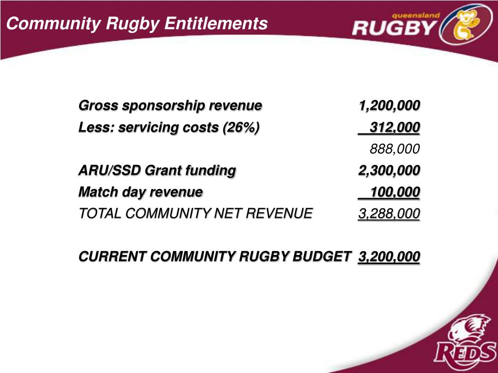 Community Rugby Entitlements