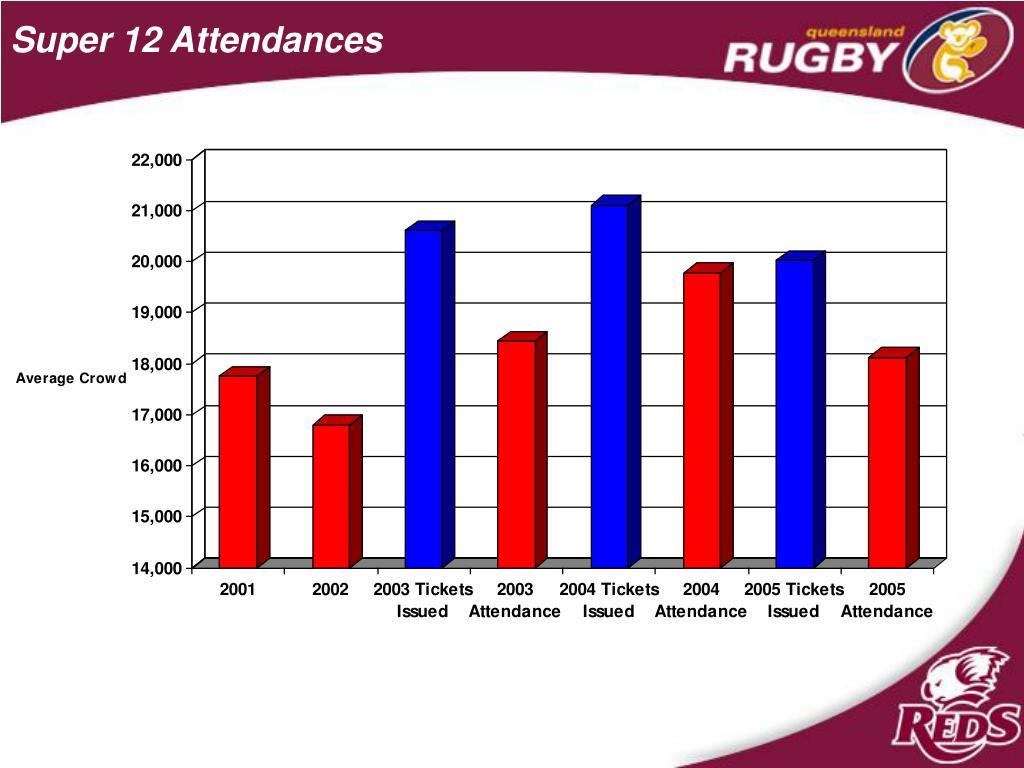 Super 12 Attendances
