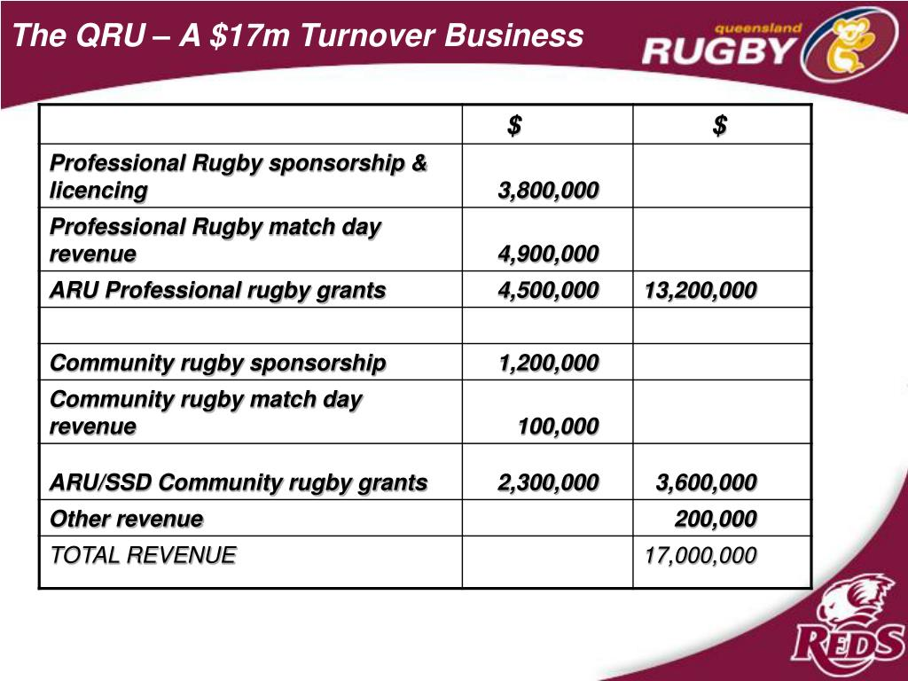 The QRU – A $17m Turnover Business