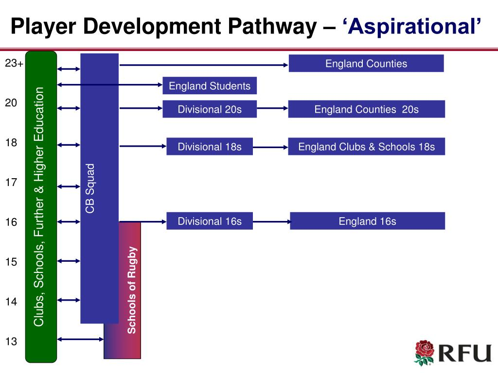 player development pathway aspirational