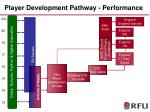 player development pathway performance