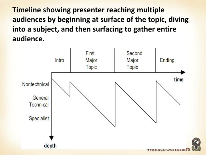 Timeline showing presenter reaching multiple audiences by beginning at surface of the topic, diving into a subject, and then surfacing to gather entire audience.