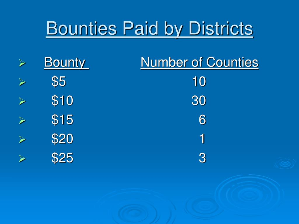 Bounties Paid by Districts