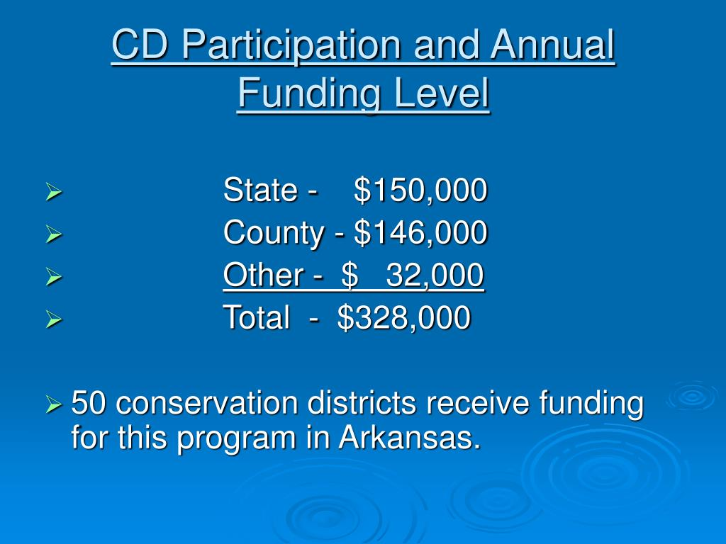 CD Participation and Annual Funding Level
