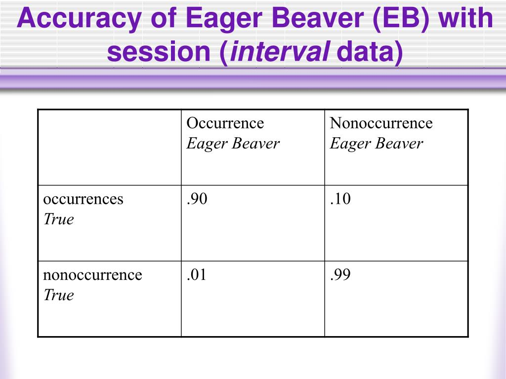 Accuracy of Eager Beaver (EB) with session (
