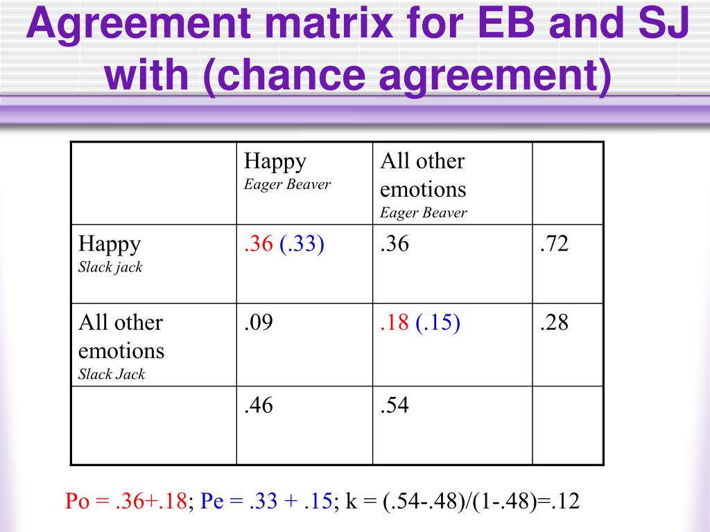 Agreement matrix for EB and SJ with (chance agreement)
