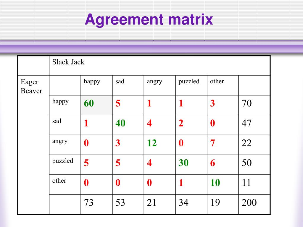 Agreement matrix