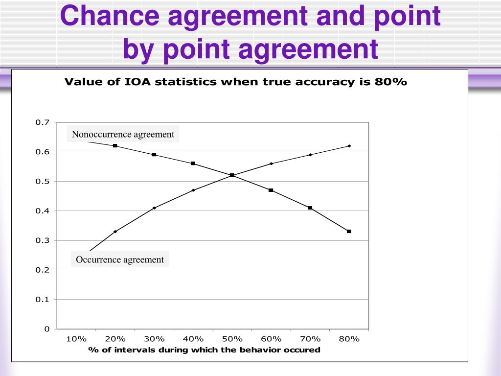 Chance agreement and point by point agreement