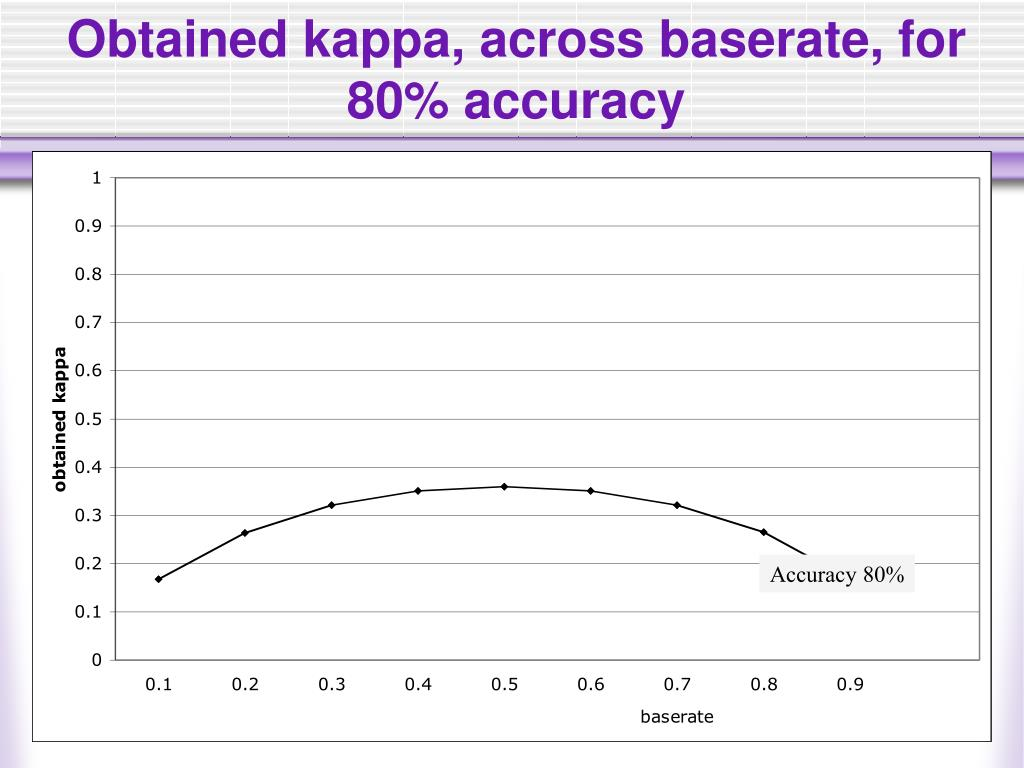 Obtained kappa, across baserate, for 80% accuracy