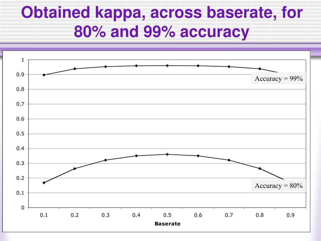 Obtained kappa, across baserate, for 80% and 99% accuracy
