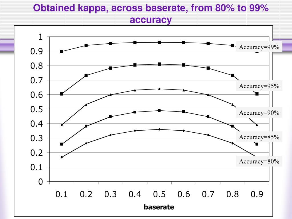 Obtained kappa, across baserate, from 80% to 99% accuracy