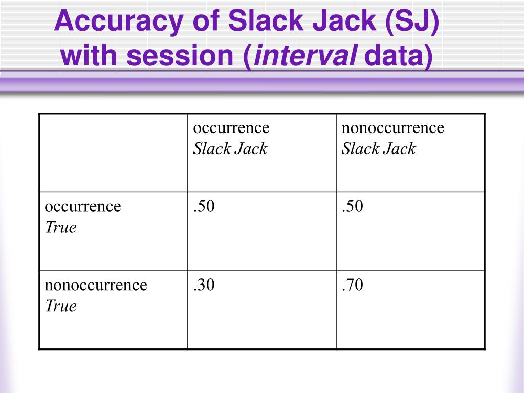 Accuracy of Slack Jack (SJ) with session (