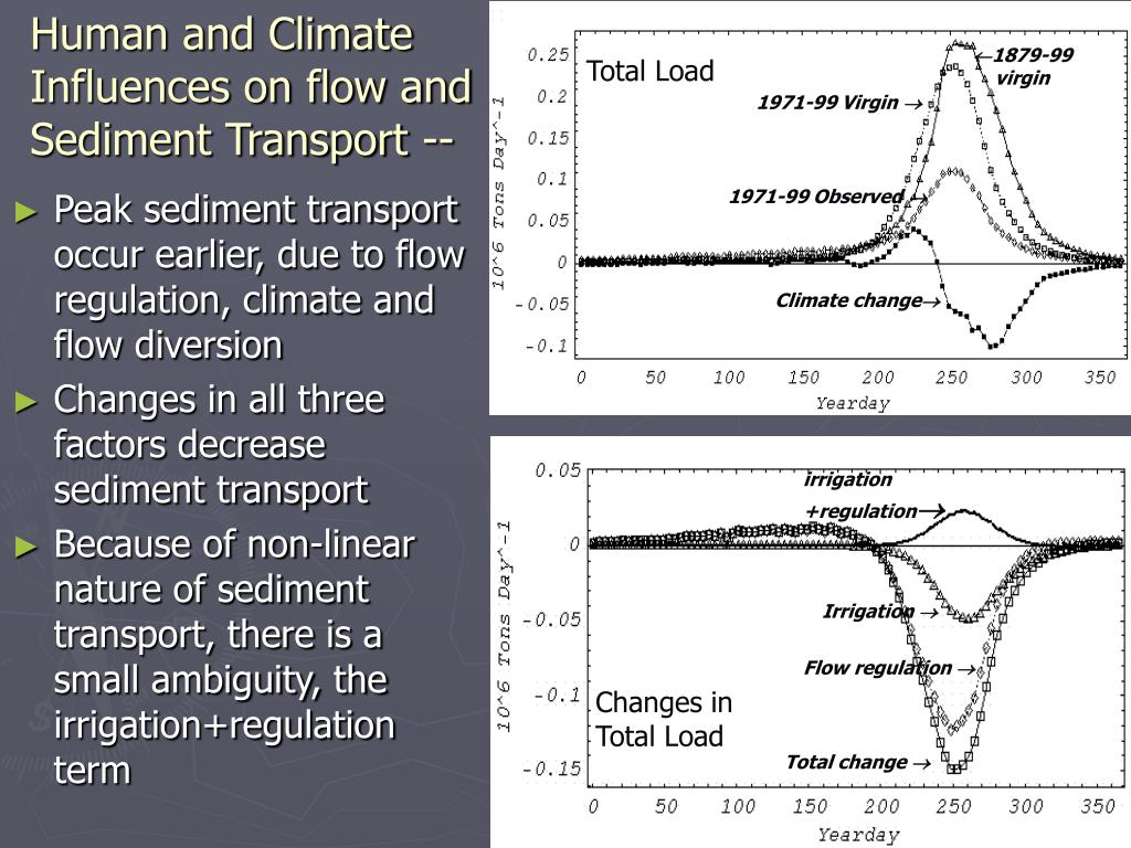 Human and Climate