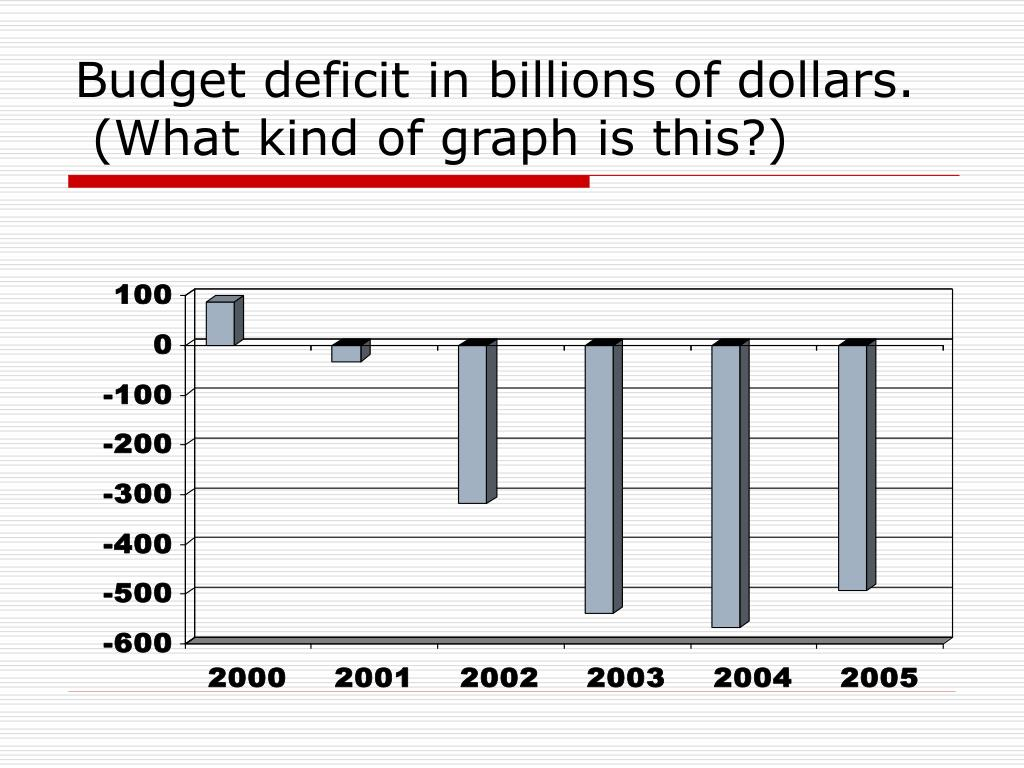 Budget deficit in billions of dollars.