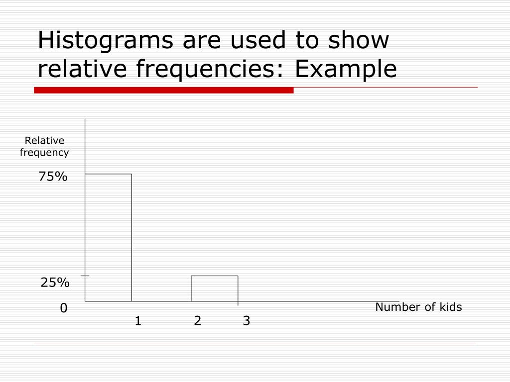 Histograms are used to show relative frequencies: Example