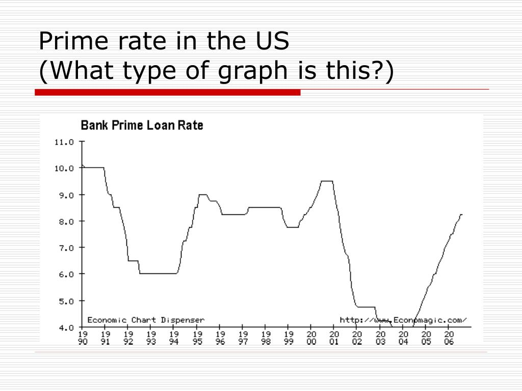 Prime rate in the US