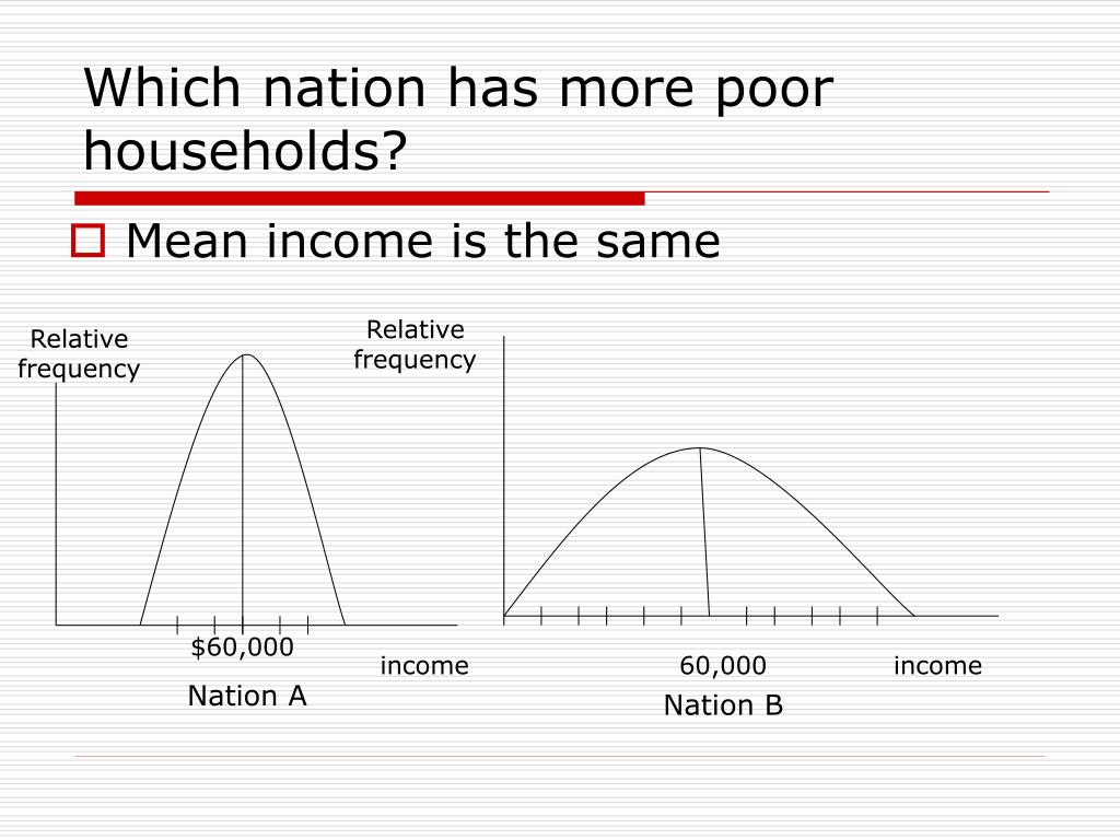 Which nation has more poor households?