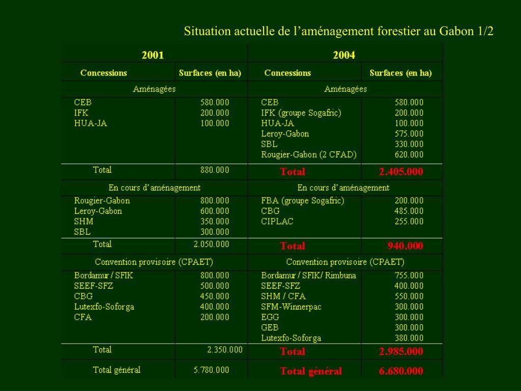 Situation actuelle de l'aménagement forestier au Gabon 1/2