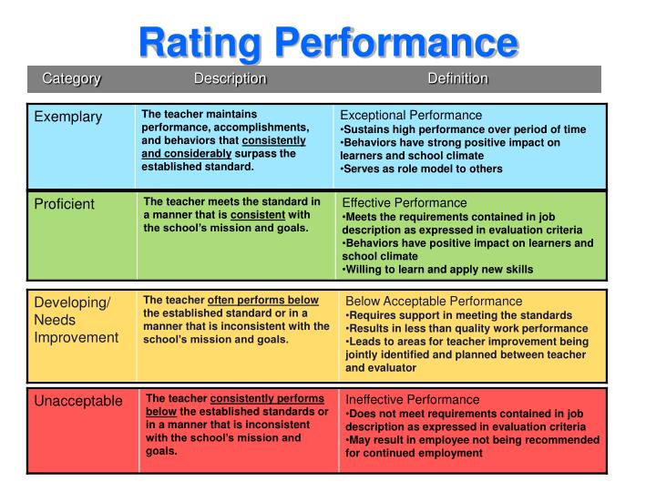 Rating Performance