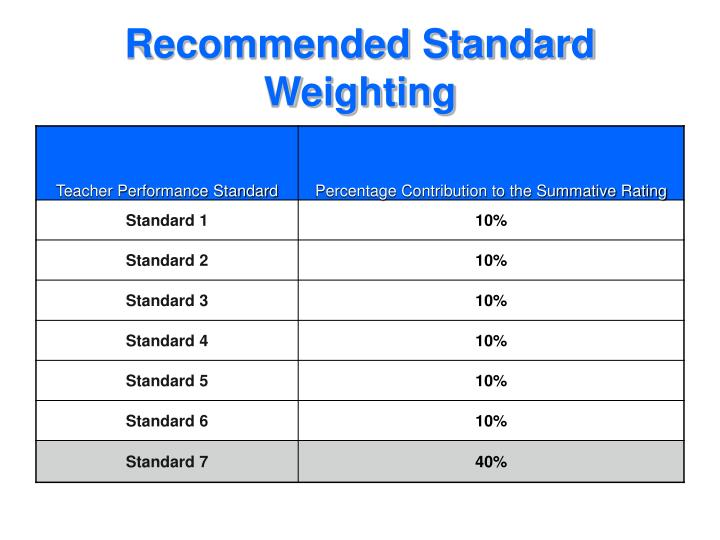 Recommended Standard Weighting