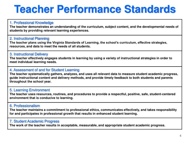 Teacher Performance Standards