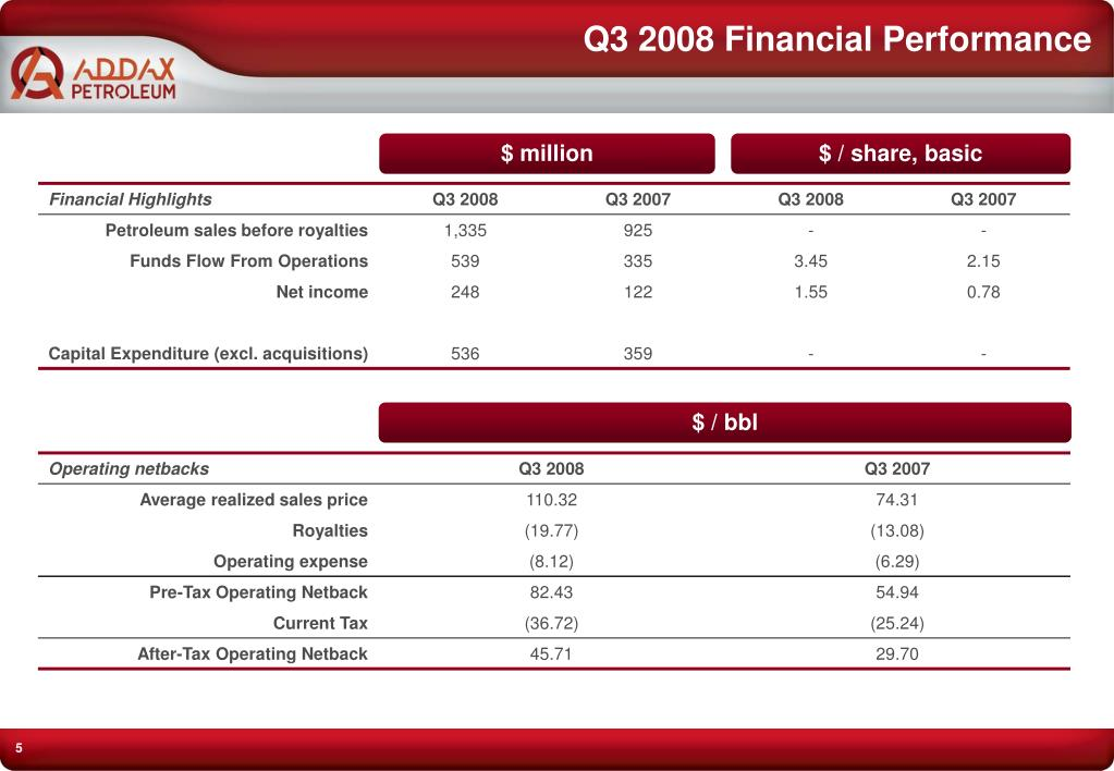 Q3 2008 Financial Performance