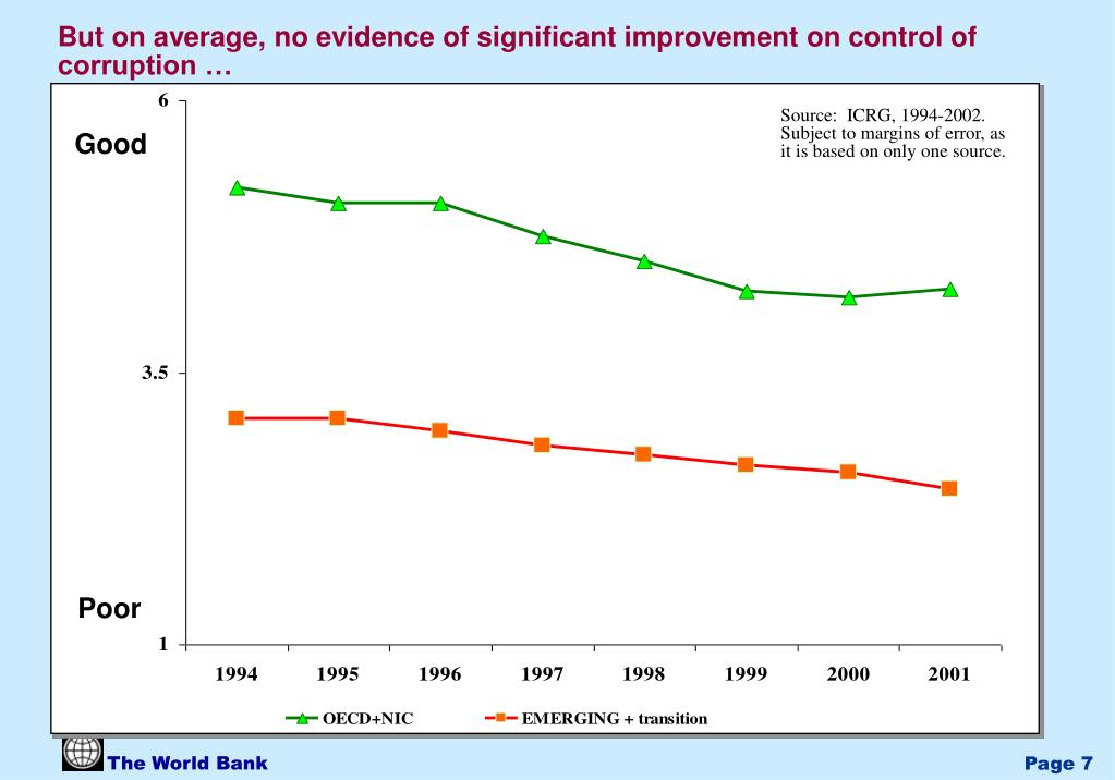 But on average, no evidence of significant improvement on control of corruption …