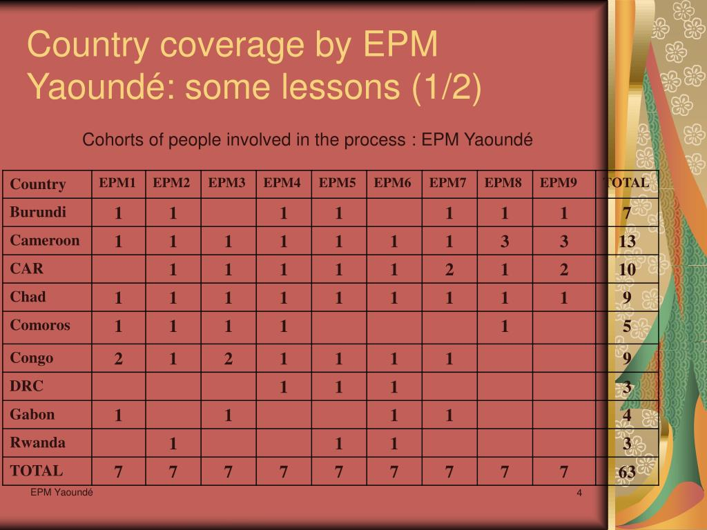 Country coverage by EPM Yaoundé: some lessons (1/2)