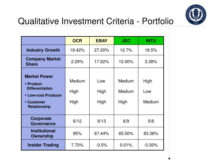 Qualitative Investment Criteria - Portfolio