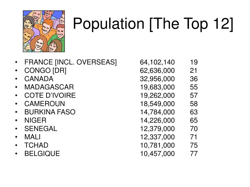 Population [The Top 12]