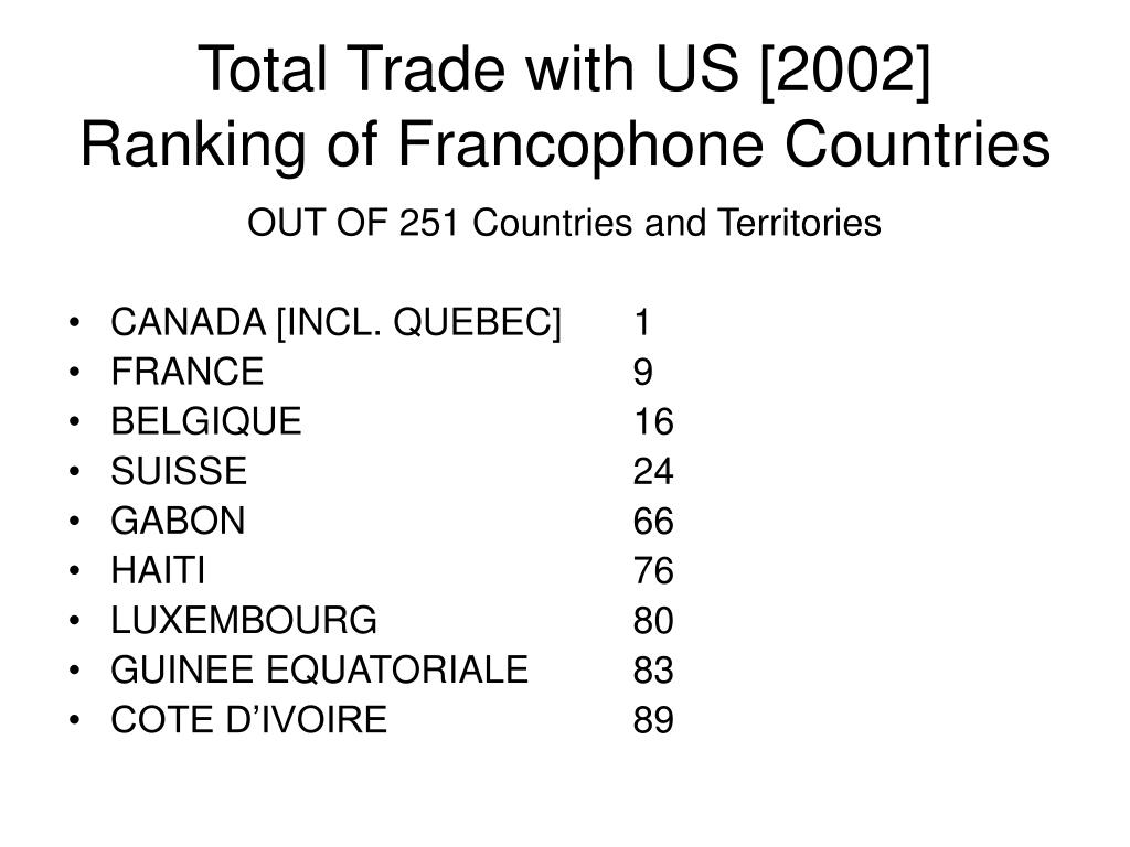 Total Trade with US [2002]