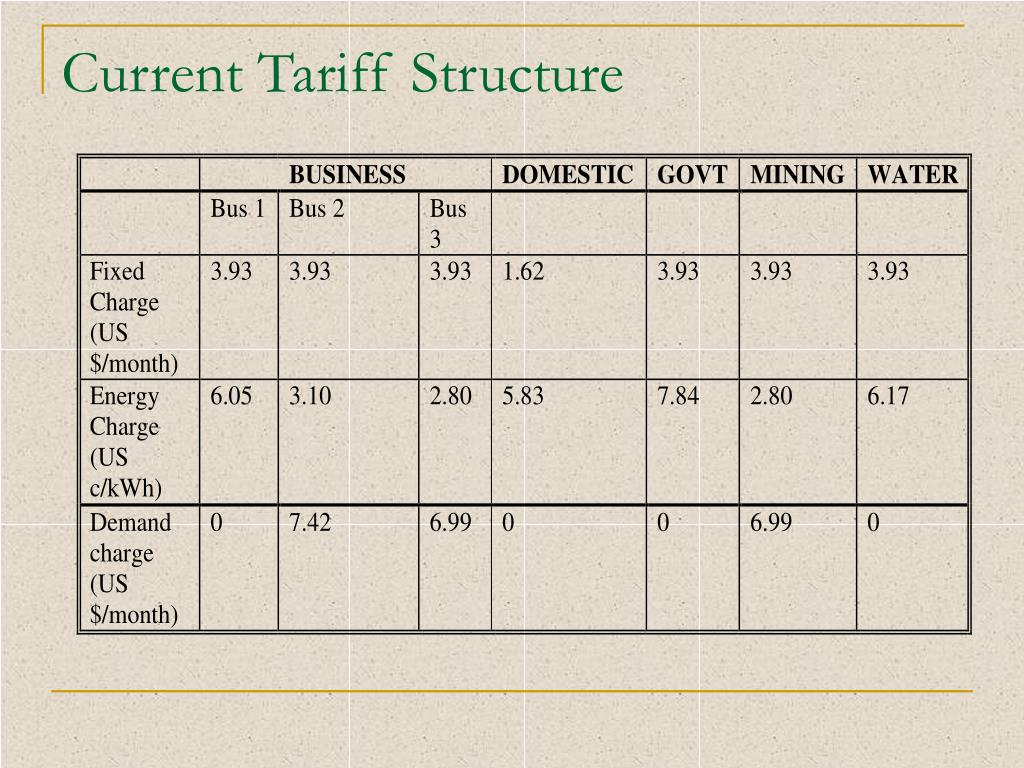 Current Tariff Structure