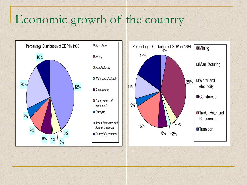 Economic growth of the country