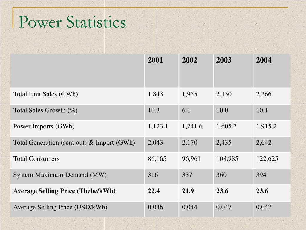 Power Statistics
