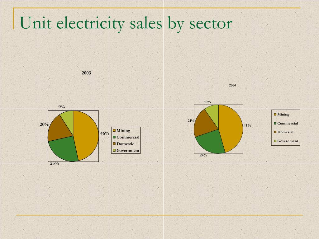 Unit electricity sales by sector