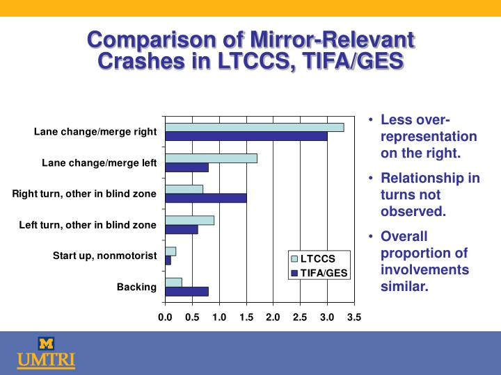 Comparison of Mirror-Relevant Crashes in LTCCS, TIFA/GES