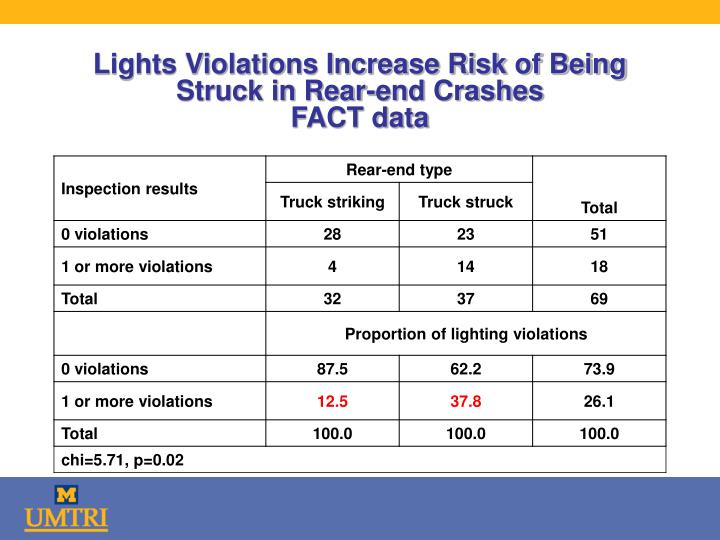 Lights Violations Increase Risk of Being Struck in Rear-end Crashes