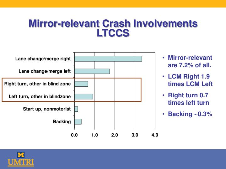 Mirror-relevant Crash Involvements