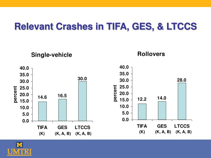 Relevant Crashes in TIFA, GES, & LTCCS