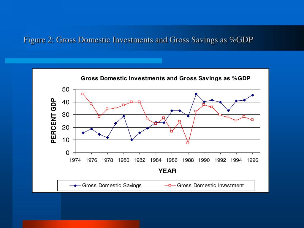 Figure 2: Gross Domestic Investments and Gross Savings as %GDP