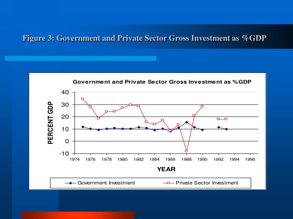 Figure 3: Government and Private Sector Gross Investment as %GDP