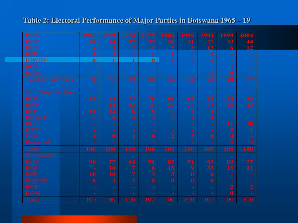 Table 2: Electoral Performance of Major Parties in Botswana 1965 – 19
