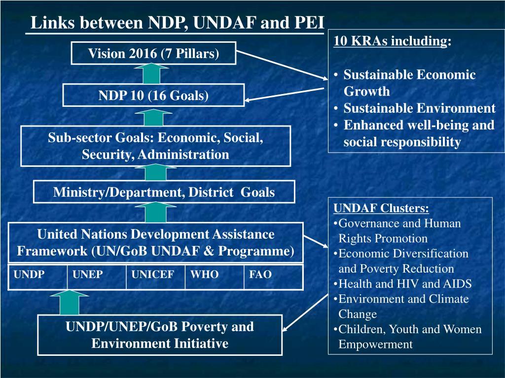 Links between NDP, UNDAF and PEI
