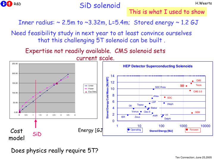 SiD solenoid