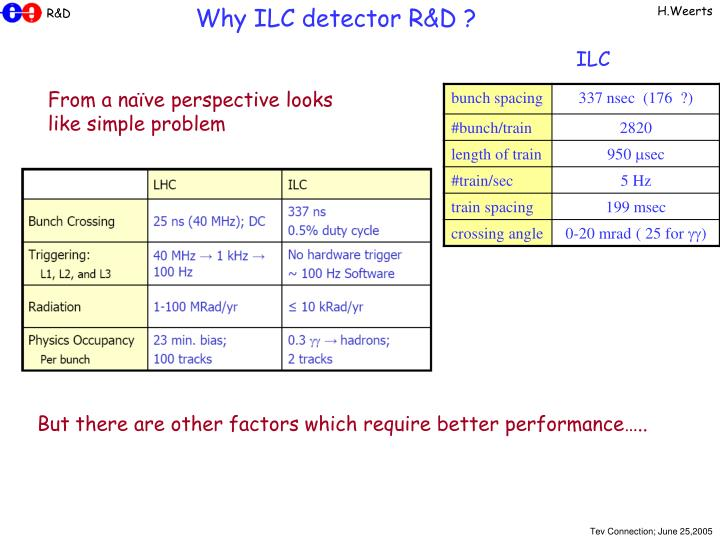 Why ILC detector R&D ?