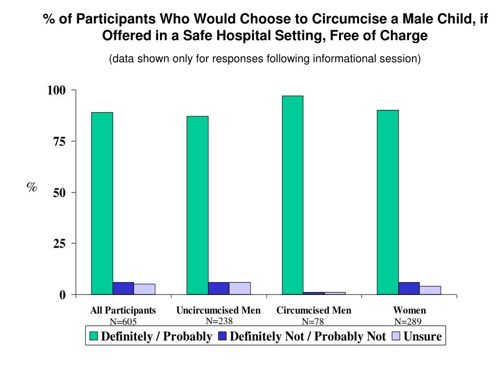 % of Participants Who Would Choose to Circumcise a Male Child, if Offered in a Safe Hospital Setting, Free of Charge