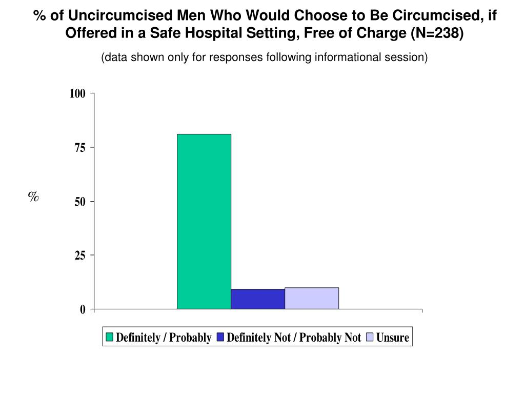 % of Uncircumcised Men Who Would Choose to Be Circumcised, if Offered in a Safe Hospital Setting, Free of Charge (N=238)